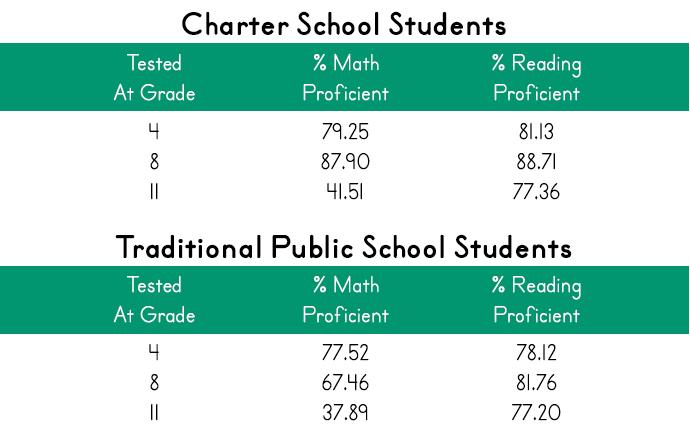 charter schools vs public schools