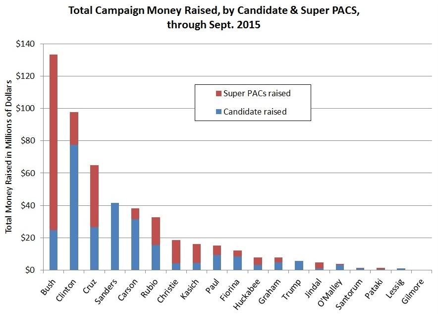 an analysis of spending in a political campaign Spending, immigration, and international trade a similar analysis of candidate hillary outlined on his campaign's web site and in.