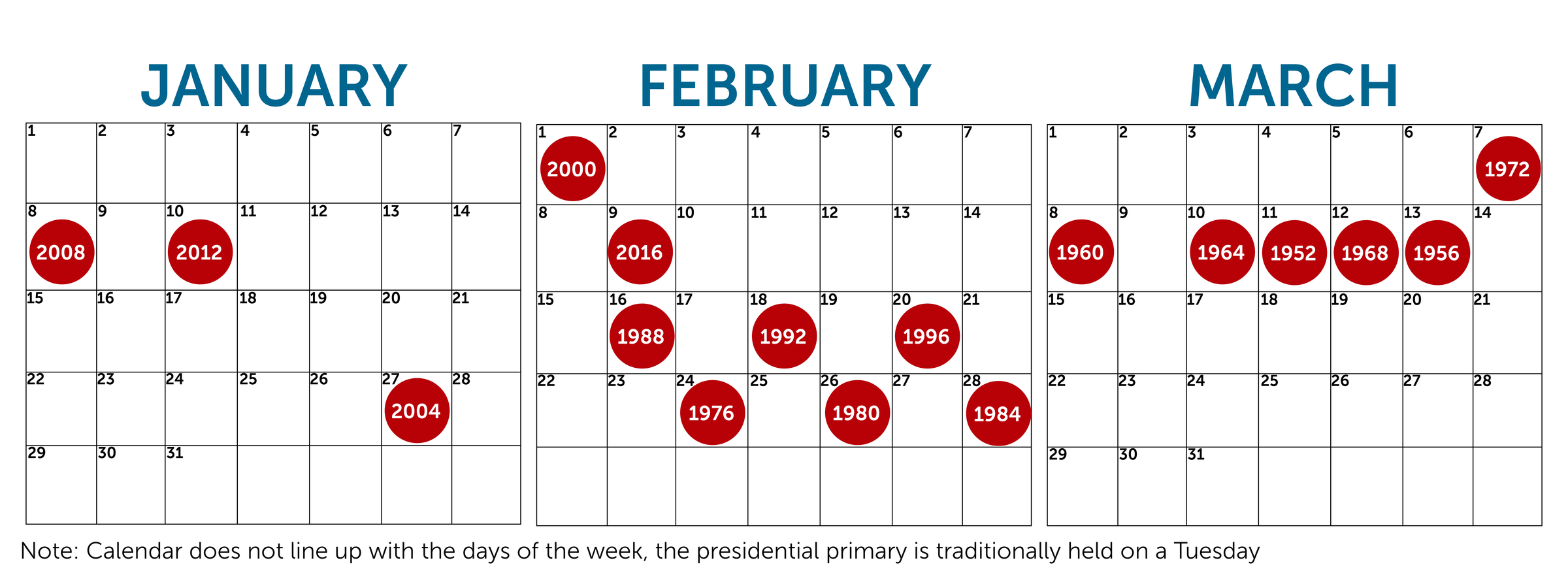 Presidential primary dates in Melbourne