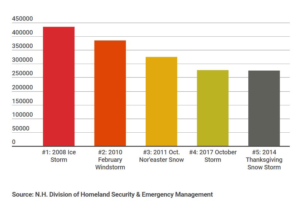 Winter Storm Update Blizzard Brings Flooding Poor Travel
