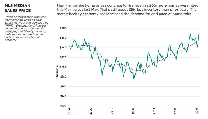 Nh housing fist time home buyers exact