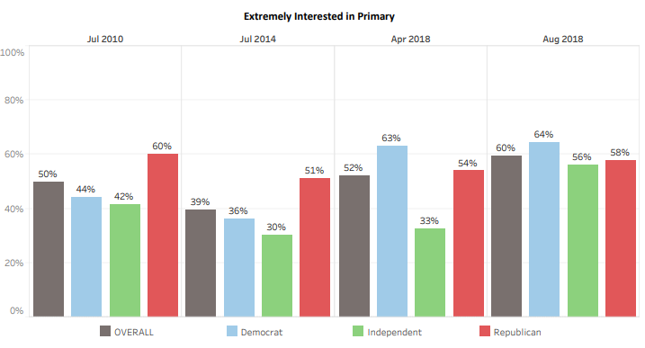 UNH Poll Finds High Interest In 2020 New Hampshire Primary