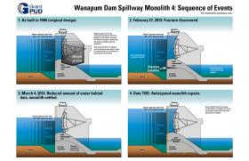 This graphic form the Grant PUD shows the sequence of events that led to the crack in Wanapum Dam.