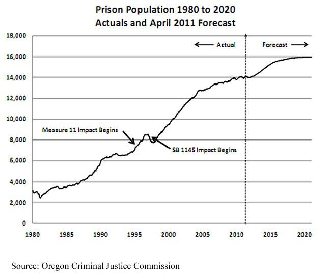This chart shows the actual and projected prison population in Oregon from 1980-2020.