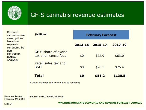 Marijuana revenue estimates.