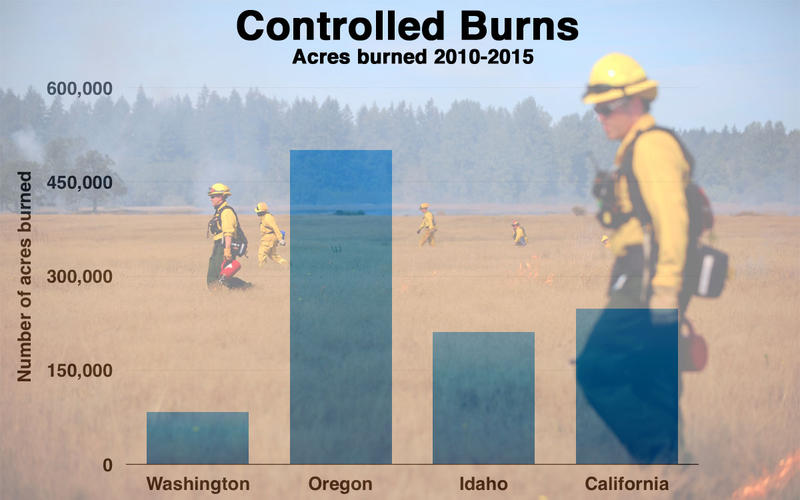 Total acreage of controlled burns in each state initiated by relevant state and federal agencies as reported to National Interagency Fire Center.
