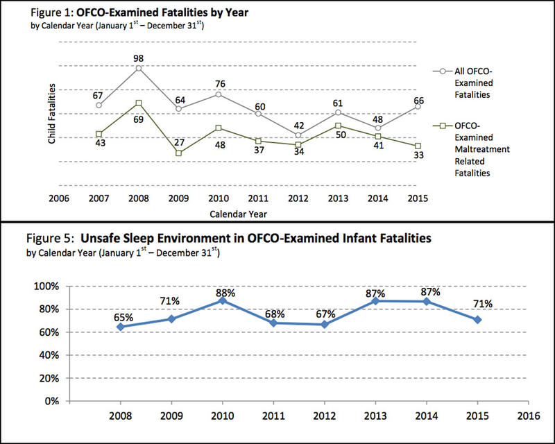 Unsafe sleep practices are a leading factor associated with infant deaths in Washington state.