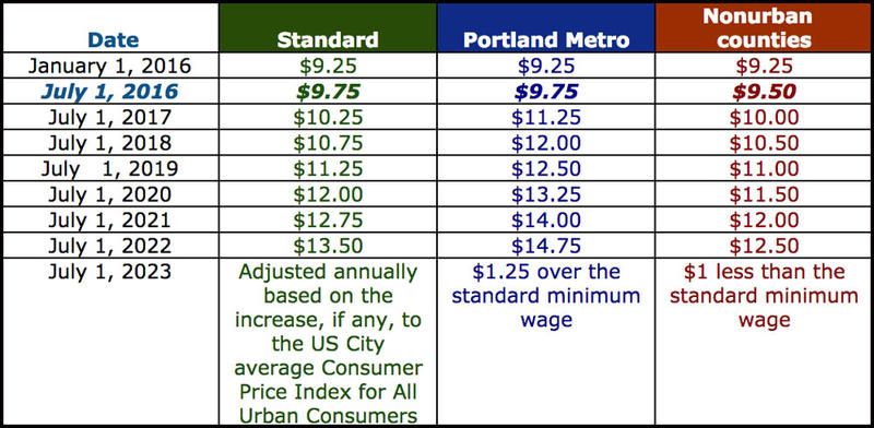 This table shows the schedule for annual minimum wage rate increases in Oregon from July 1, 2016 through July 1, 2022. Oregon's current minimum wage is $9.25 per hour.
