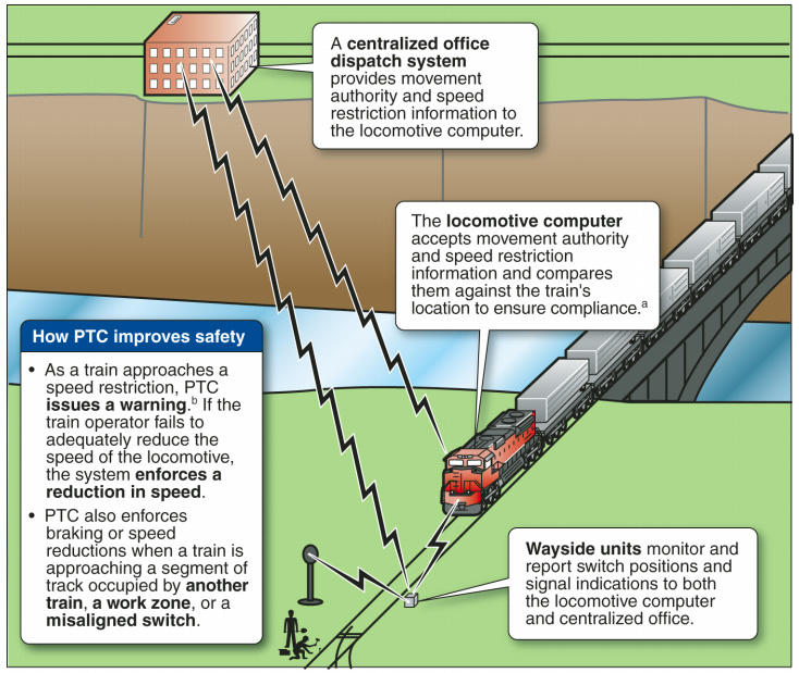 This graphic shows the basic operation of a positive train control (PTC) system.
