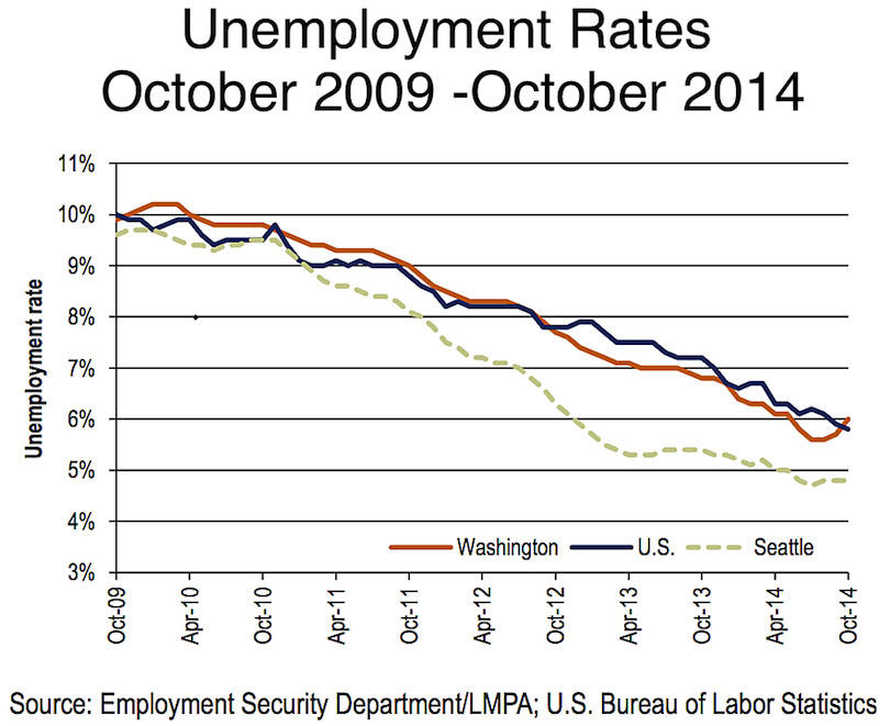 Why the unemployment rate rises when companies are adding jobs the unemployment rate in washington state ticked up 03 percent in october washington employment security department sciox Gallery
