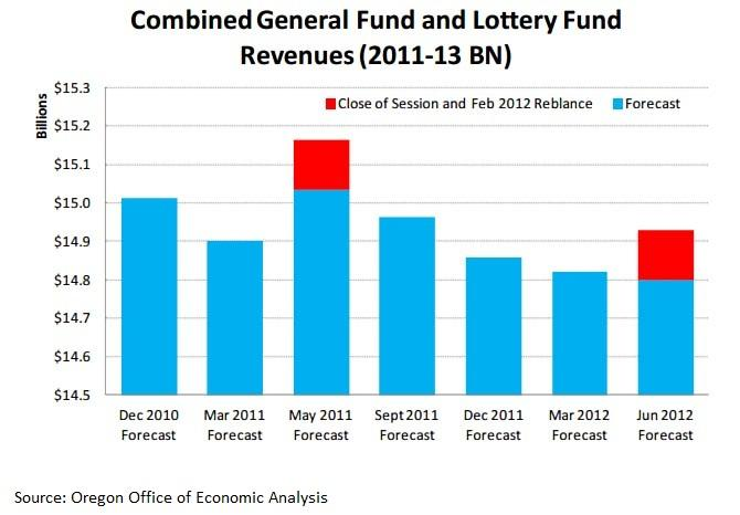 Combined general fund and lottery fund revenue forecasts from Dec. 2010 - June 2012.