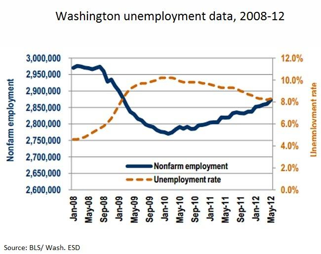 Washington state showed strong job growth in May in the private sector, but a slight increase in the unemployment rate.