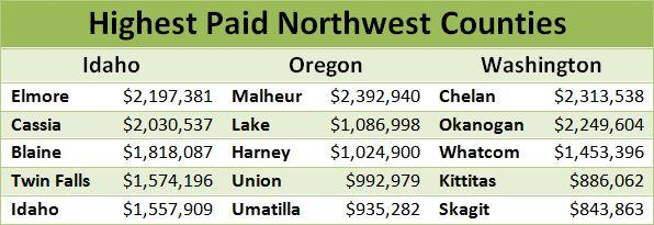 Northwest counties receiving the highest PILT payments from the U.S. Department of the Interior in 2012.