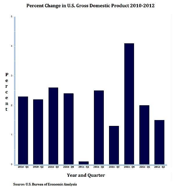 Percent change in U.S. Gross Domestic Product from 2010 to 2012.