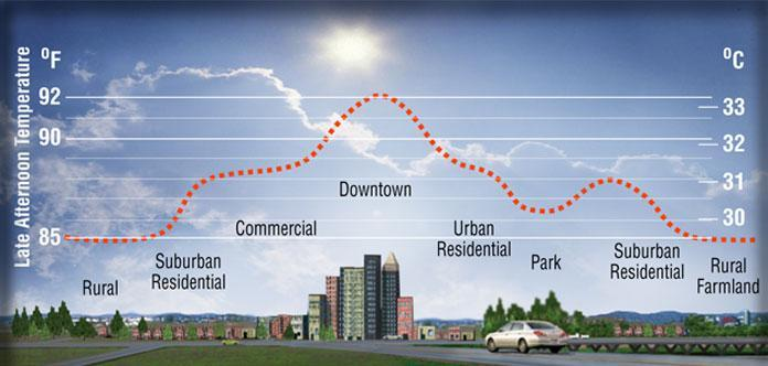 "The study of urban ""heat islands"" can help planners to improve conditions during heat waves."