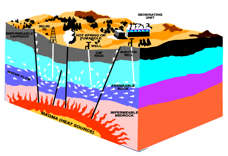 Illustration of geothermal energy methods.