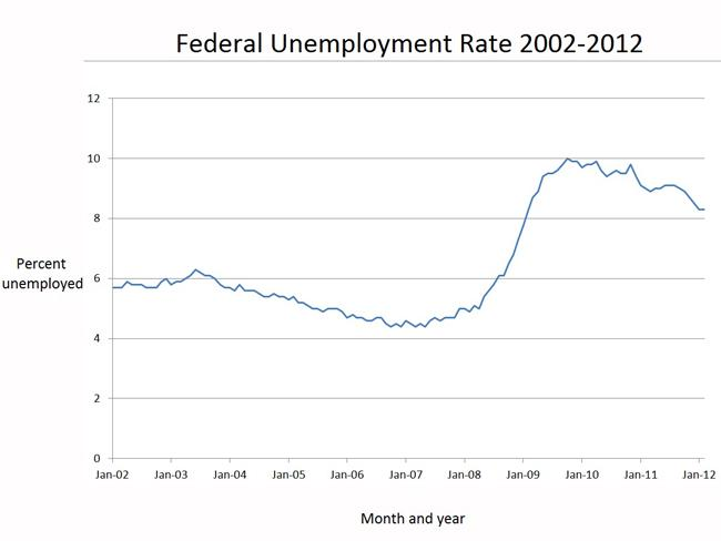 Federal Unemployment Rate 2002-2012