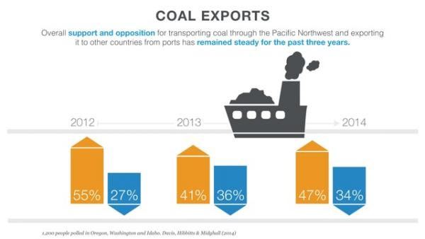 A new DHM Research survey of Northwest residents finds that support for coal exports through the Northwest is up from where it was last year, when the issue was the subject of public debate and news coverage.