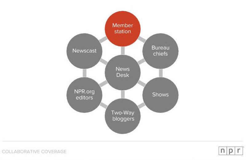 Editorial units at NPR and member stations are being linked in NPR's new coverage circle.