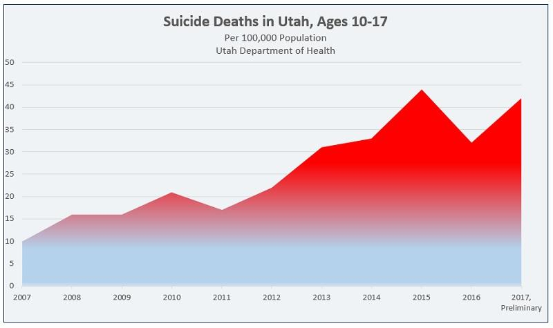 Chart, Utah suicide deaths per 100,000, ages 10-17.  17 in 2011 to 44 in 2015, 32 in 2016, and 42 in 2017.