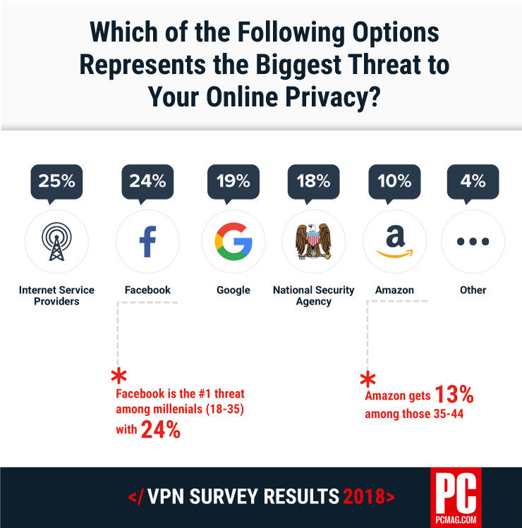 PC Mag survey results