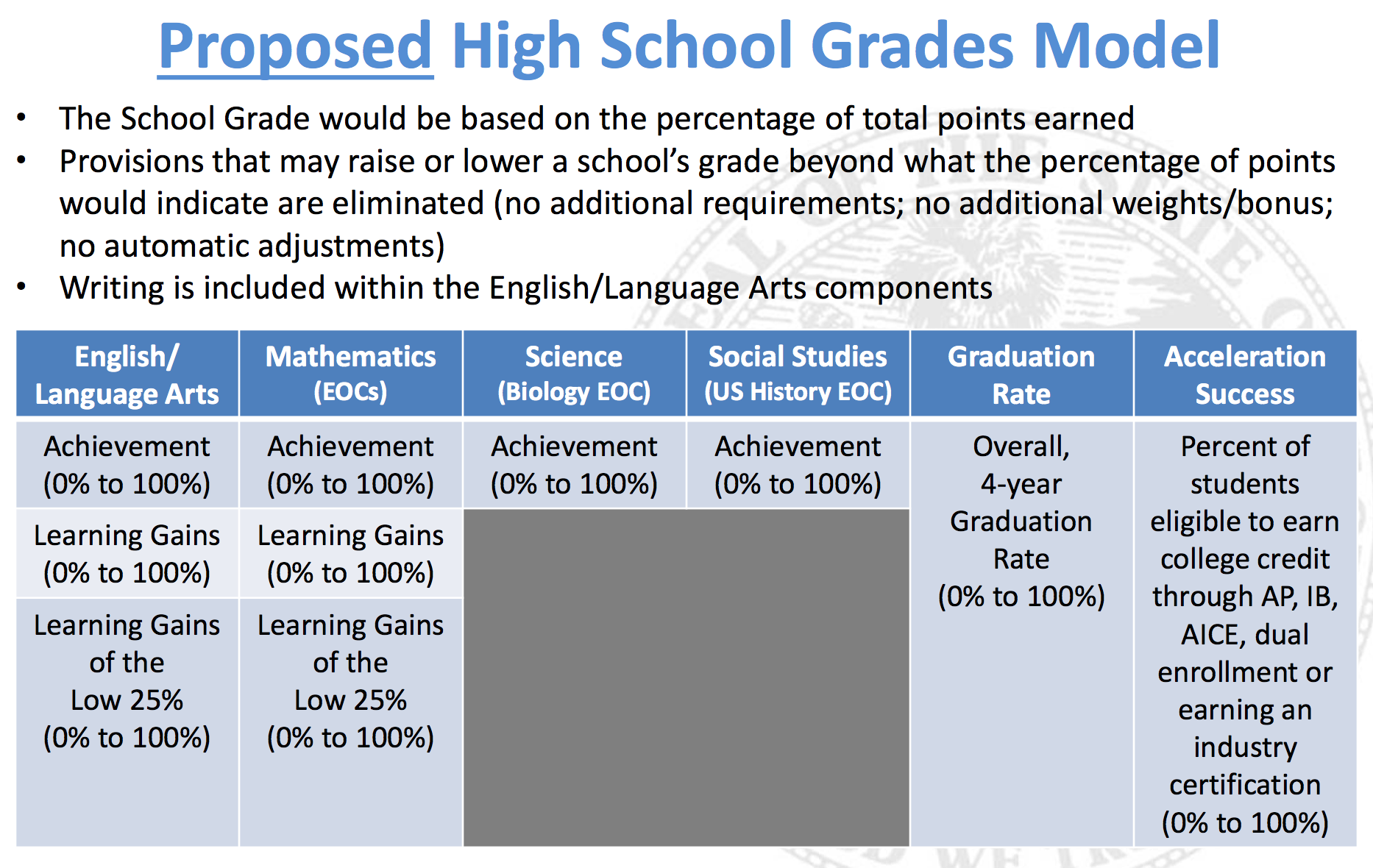 Explaining the proposed changes to floridas school grading screenshot from florida department of education proposal 1betcityfo Image collections