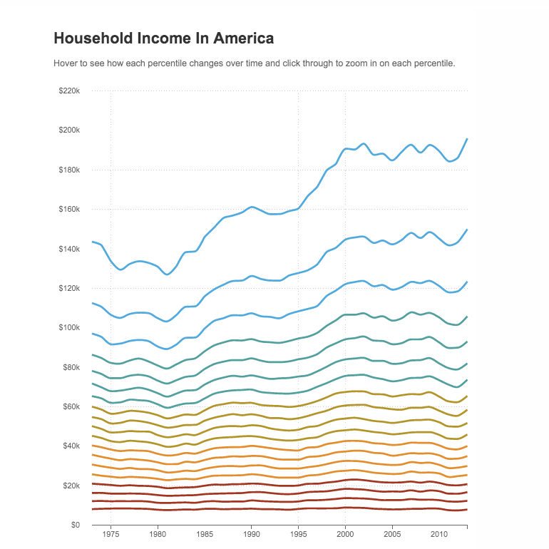 a look at income inequality in america Economic inequality: it's far worse than you think the great divide between our beliefs imagine a pizza of all the wealth in the united states what percentage of that pizza belongs to the top norton and sorapop kiatpongsan used a similar approach to assess perceptions of income.