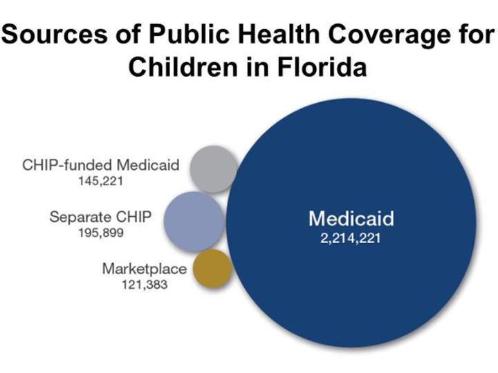 Health Insurance Florida >> Florida Depending On Funding For Children S Health Insurance Wusf News