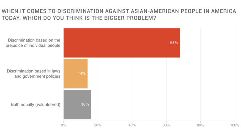 Asian discrimination new england