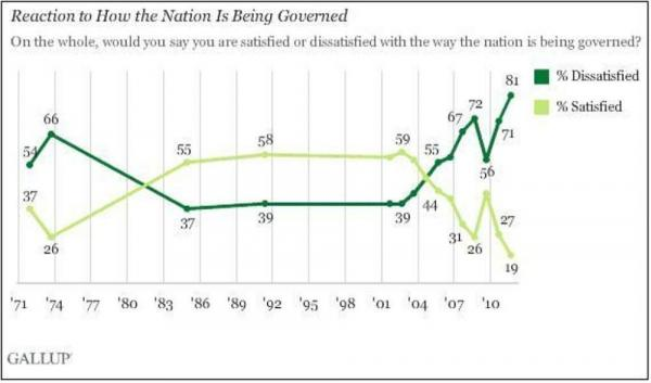 Gallup's latest polling on how Americans feel about the way they're being governed.