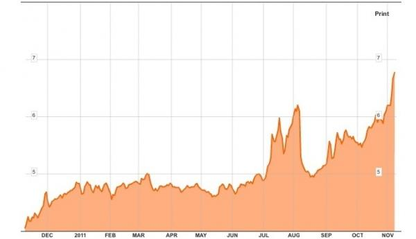 The yield on 10-year Italian government bond.