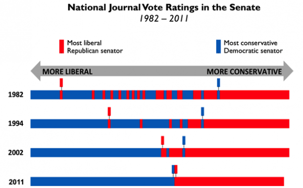 A chart from the National Journal.