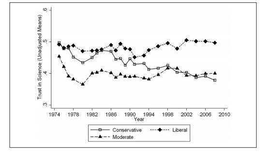 Unadjusted Means of Public Trust in Science for Each Survey Year by Political Ideology.