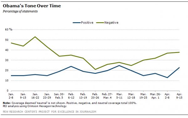 Obama's tone over time