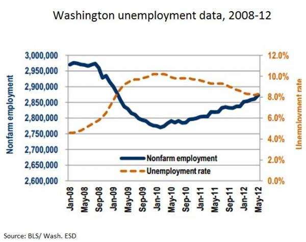Washington state showed strong job growth in May in the private sector, but a slight increase in the unemployment rate. Image via Wash. ESD