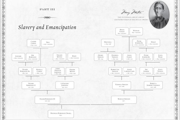 "Rachel Swarns reconstructs Michelle Obama's family tree in her book <em>American Tapestry</em>. (Click <a href=""http://media.npr.org/assets/artslife/arts/2012/06/6familytree-americantapestry.jpg"">here</a> for a closer look.)"