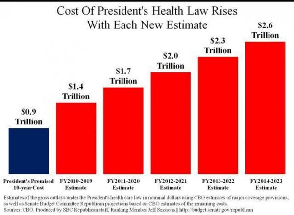 "via <a href=""http://www.weeklystandard.com/blogs/obamacare-now-estimated-cost-26-trillion-first-decade_648413.html""><em>The Weekly Standard</em></a>"