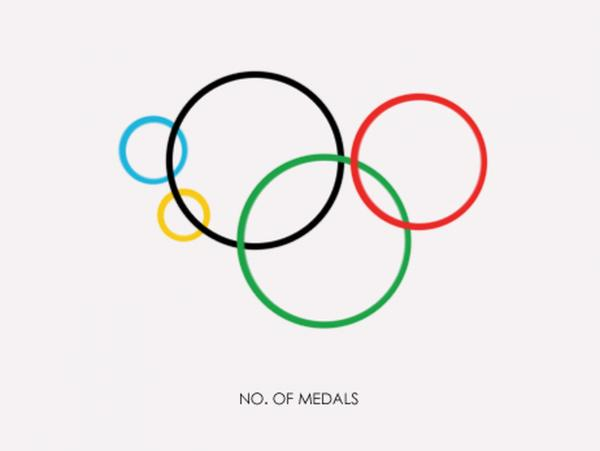 Inspired by Gustavo Sousa's powerful infographics, we created one depicting the distribution of medals won at the London 2012 Olympic Games as of yesterday evening.