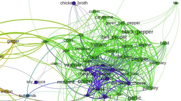 "In this food ""social network,"" ingredients that are often in the same recipes sit close to each while foods that rarely appear together are far apart."