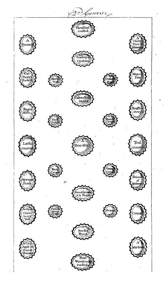How a wealthy table set with a second course in the month of January would look, according to Mary Smith of Newcastle, in her 1772 book, <em>The complete house-keeper and professed cook</em>.