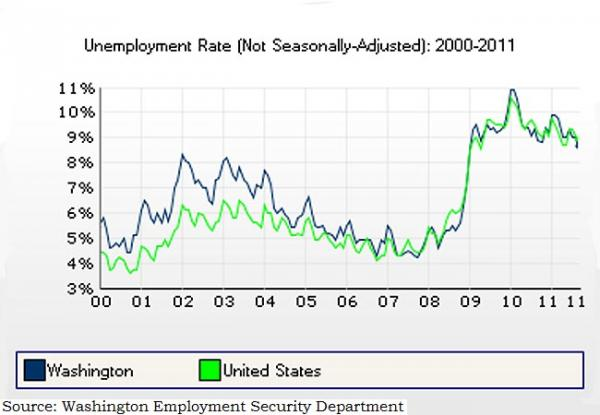 Chart courtesy Washington Employment Security Department