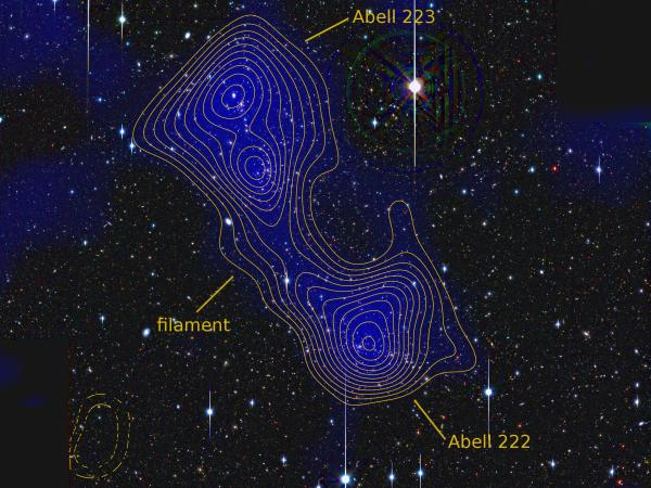 A tenuous thread of dark matter is seen connecting the galaxy clusters Abell 222 and 223.