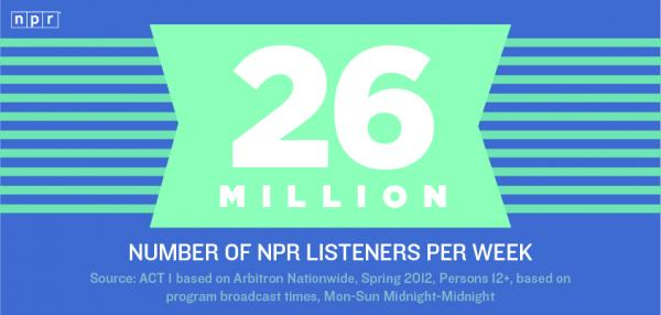 "<a href=""http://www.npr.org/blogs/thisisnpr/2012/11/19/165062028/reason-26-million-to-love-npr-and-for-us-to-be-grateful"">Every week there are 26 million listeners to NPR programs and newscasts.</a>"