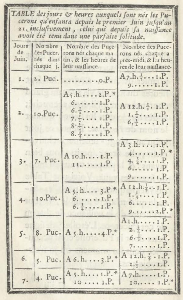 Charles Bonnet's log of newborn aphids, from <em>Traité d'insectologie, ou, Observations sur les pucerons, Volume 2</em>