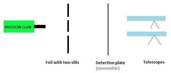 A basic diagram of the experiment.