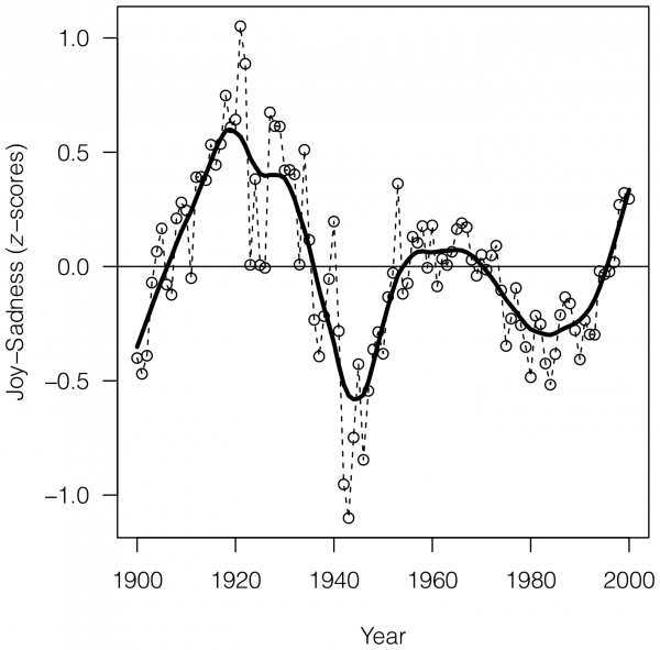 "Researchers were able to chart historical periods of positive and negative moods through literature. Values above zero indicate generally ""happy"" periods, and values below the zero indicate generally ""sad"" periods."