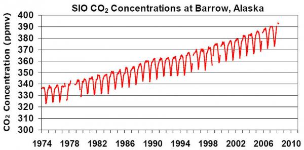 "This chart shows the levels of atmospheric carbon dioxide as measured from Point Barrow, Alaska, from 1974 to 2007. Not only has the general trend ticked upward, but the size of the seasonal swings (the ""saw tooth"" pattern) has increased year to year."