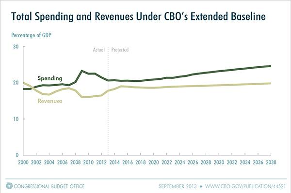 The gap between federal spending and revenues would widen steadily after 2015, according to a new Congressional Budget Office report.