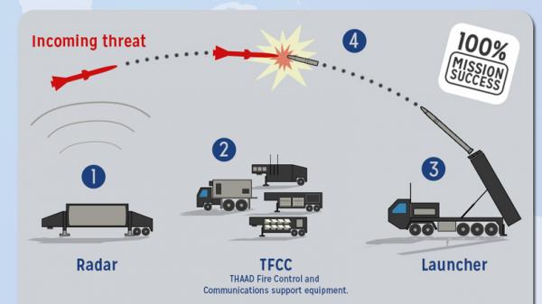 A graphic from a Lockheed Martin handout displays the workings of the THAAD missile defense system. A new Pentagon contract will pay the company more than $3.9 billion for the system.