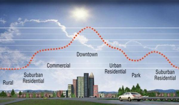 An urban heat island is a part of the city where dark pavement and rooftops absorb sunlight and make the air around them hotter than the air surrounding areas.